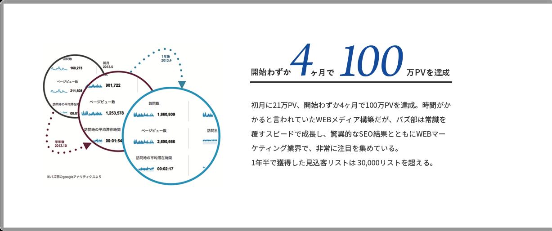 開始わずか4ヶ月で100万PVを達成
