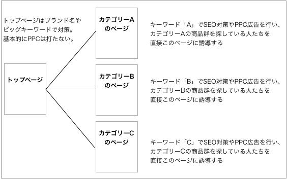 キーワードのカテゴリー構造の説明イメージ図