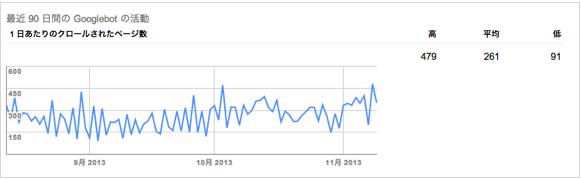 SEO内部対策:クロウラーの巡回頻度