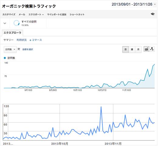 検索流入数の劇的な伸び