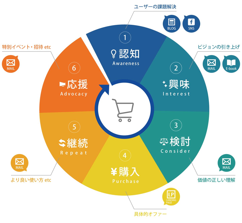 購買サイクルを図式化