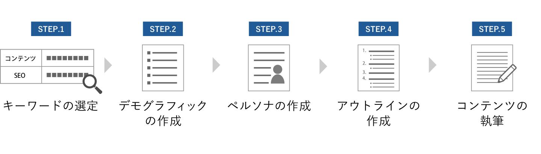 ブログコンテンツの作成方法