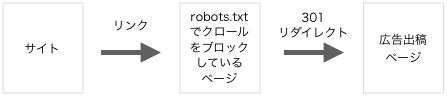広告に対するrobots.txt