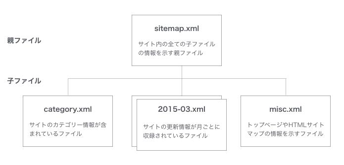 XMLサイトマップ基本構造