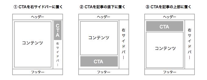 記事の直下にCTAを置く場所