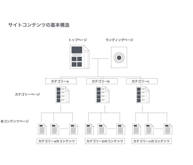 サイトコンテンツの基本構造