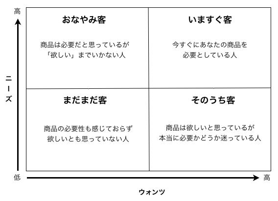 キーワードの分類