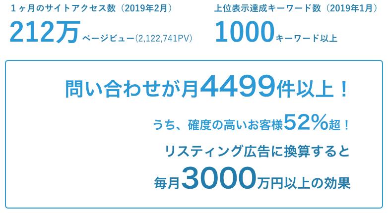 サイトのCV数