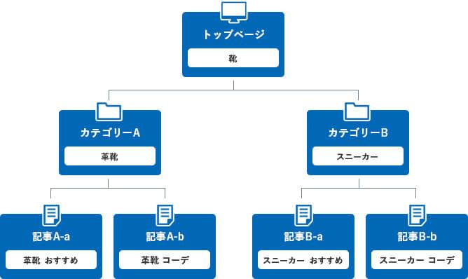サイトの構造
