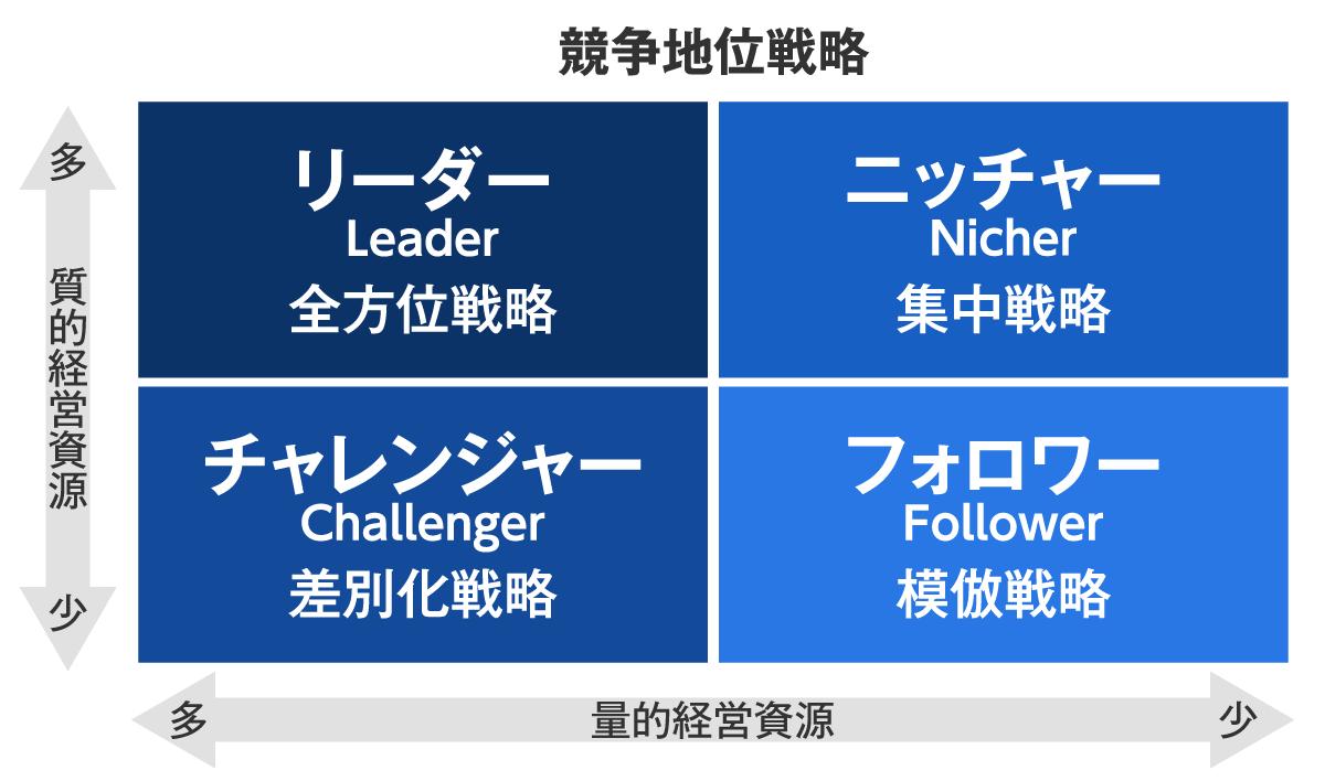 競争地位戦略に関する説明図