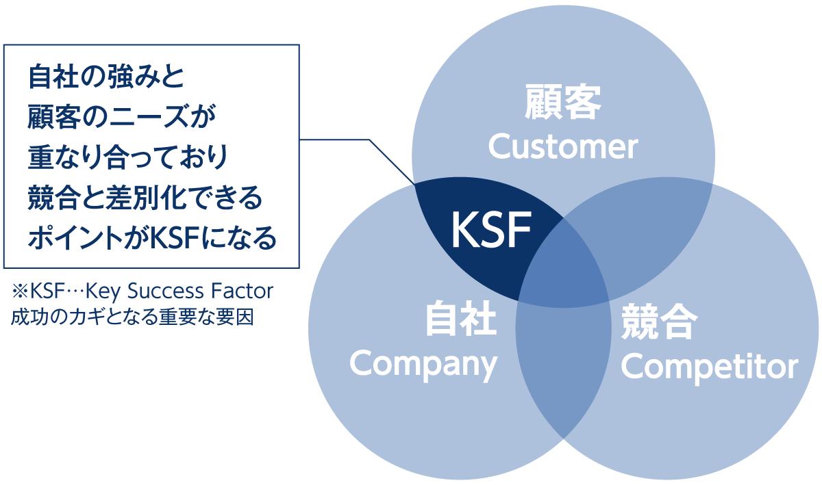 key success factor の説明図