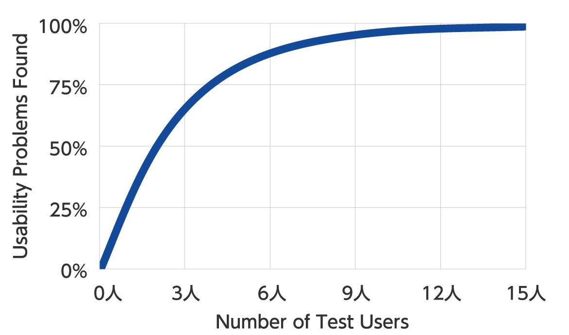 ユーザーテストの必要数に関するグラフ